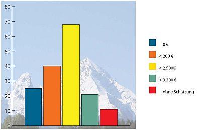 Grafische Darstellung der im folgenden genannten Kostenaufteilung