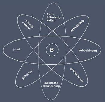 Grafische Darstellung des mehrdimensionalen Modells von Barrierefreiheit